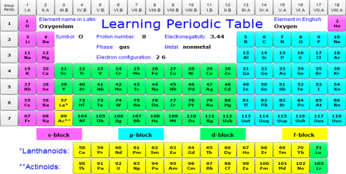 Learning Periodic Table 1.5a